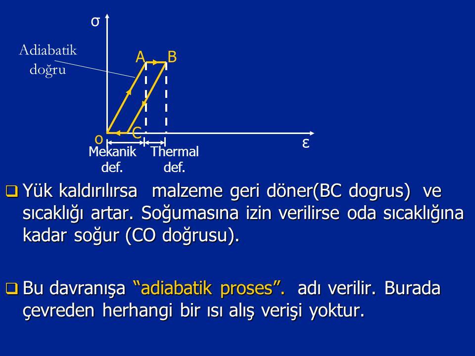  Yük kaldırılırsa malzeme geri döner(BC dogrus) ve sıcaklığı artar. Soğumasına izin verilirse oda sıcaklığına kadar soğur (CO doğrusu).  Bu davranış