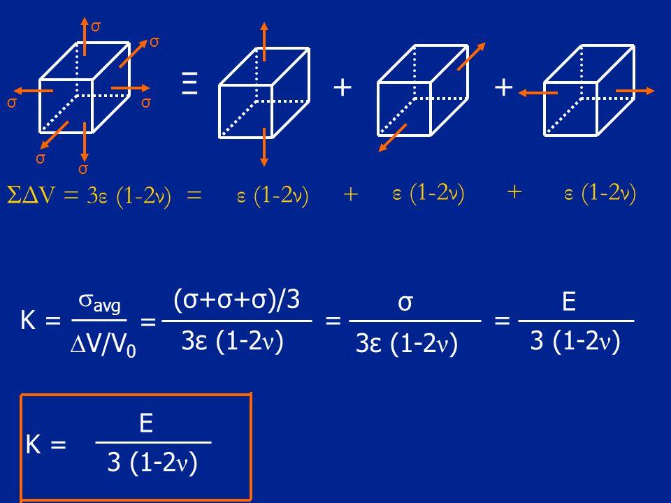 σ σ σ σ σ σ Ξ ++ K = (σ+σ+σ)/3 σ = 3ε (1-2 ν ) = E 3 (1-2 ν ) K = E 3 (1-2 ν )  ΔV = 3ε (1-2ν) = ε (1-2ν) + + =  avg  V/V 0