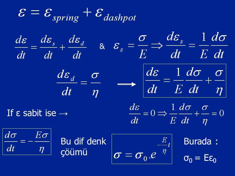 & If ε sabit ise → Bu dif denk çöümü Burada : σ 0 = Eε 0