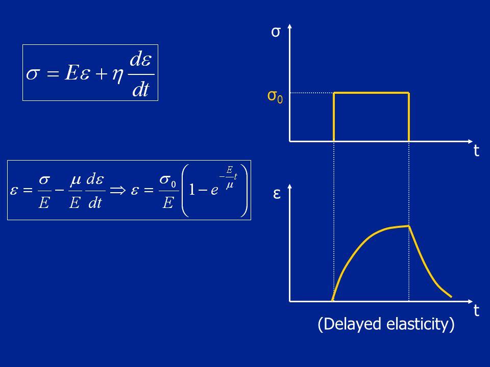 (Delayed elasticity) t t ε σ0σ0 σ