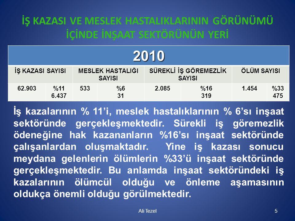 İŞ KAZASI VE MESLEK HASTALIKLARININ GÖRÜNÜMÜ İÇİNDE İNŞAAT SEKTÖRÜNÜN YERİ 2010 İŞ KAZASI SAYISI MESLEK HASTALIĞI SAYISI SÜREKLİ İŞ GÖREMEZLİK SAYISI