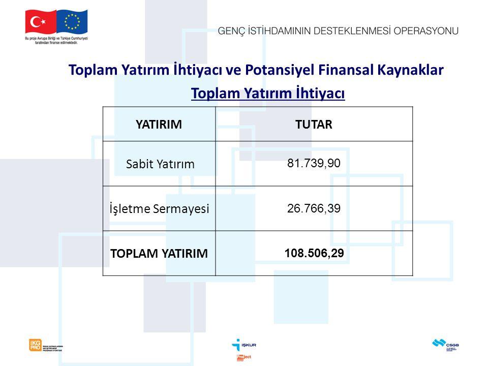 Toplam Yatırım İhtiyacı ve Potansiyel Finansal Kaynaklar Toplam Yatırım İhtiyacı YATIRIMTUTAR Sabit Yatırım 81.739,90 İşletme Sermayesi 26.766,39 TOPLAM YATIRIM 108.506,29