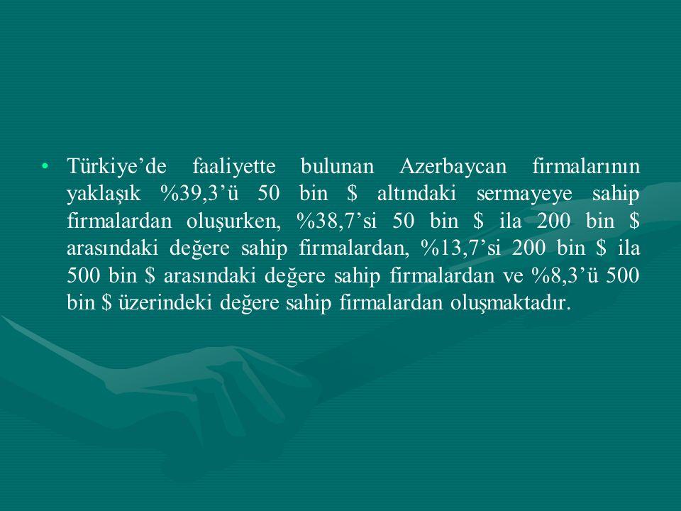 • •Türkiye'de faaliyette bulunan Azerbaycan firmalarının yaklaşık %39,3'ü 50 bin $ altındaki sermayeye sahip firmalardan oluşurken, %38,7'si 50 bin $
