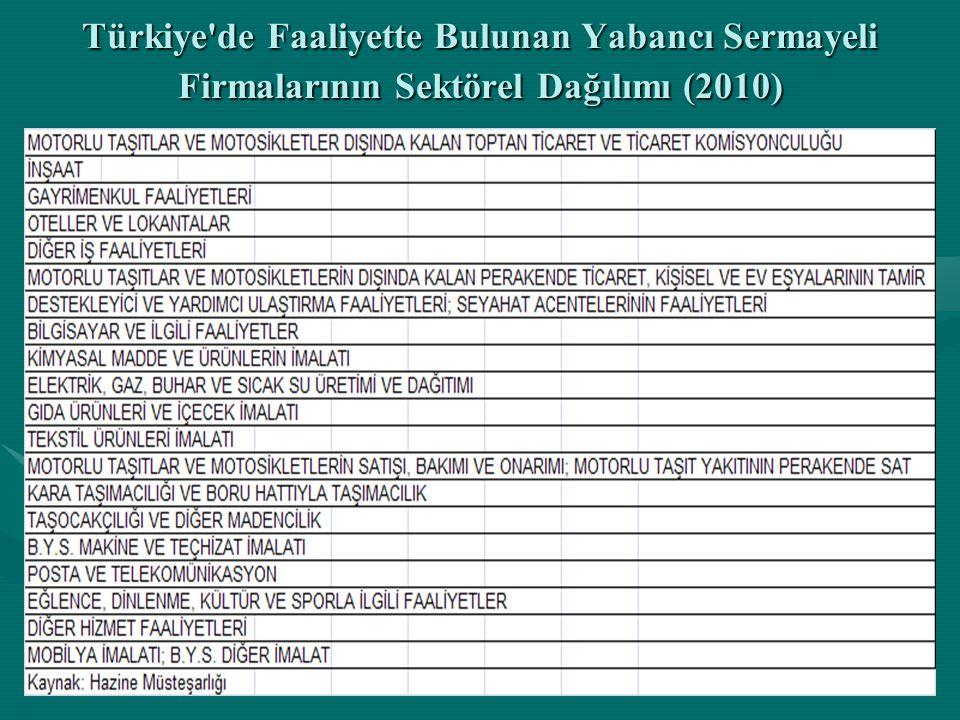 Türkiye'de Faaliyette Bulunan Yabancı Sermayeli Firmalarının Sektörel Dağılımı (2010)