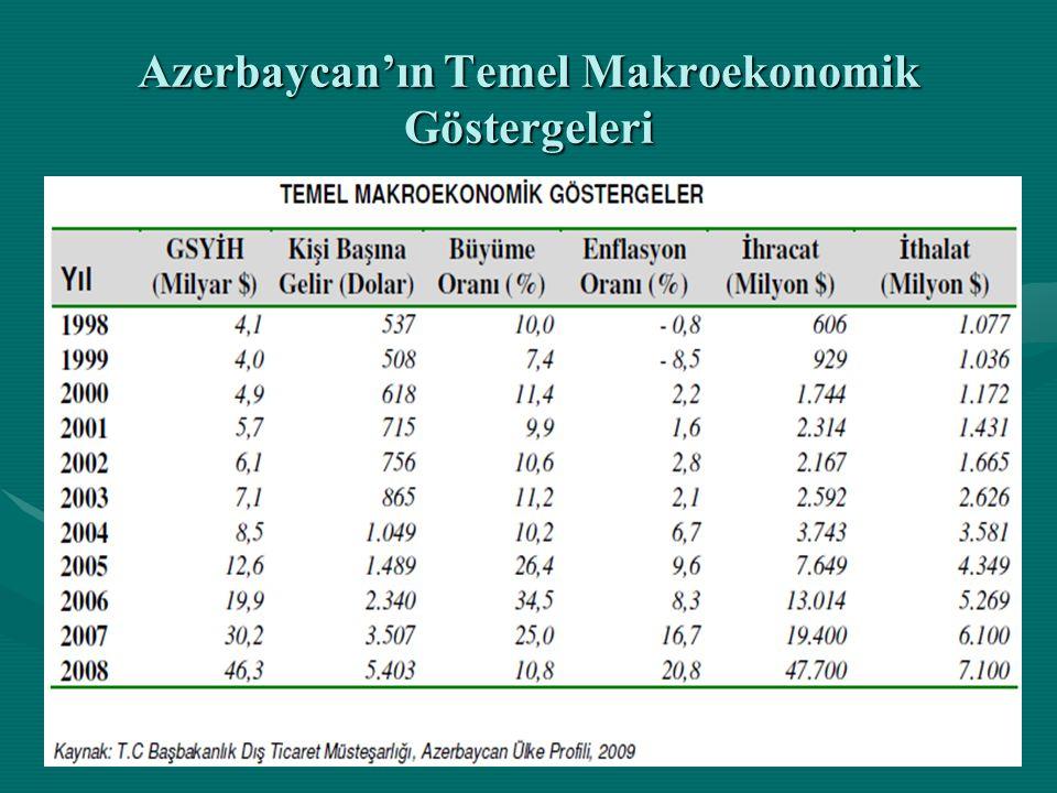Türkiye-Azerbaycan'da Gelecekte İşbirliği İmkanları • •Serbest piyasa ekonomisine geçiş sürecinde olan Azerbaycan, kurumsal altyapısını oluşturmaya ve sınaî eksikliklerini tamamlamaya çalışmaktadır.