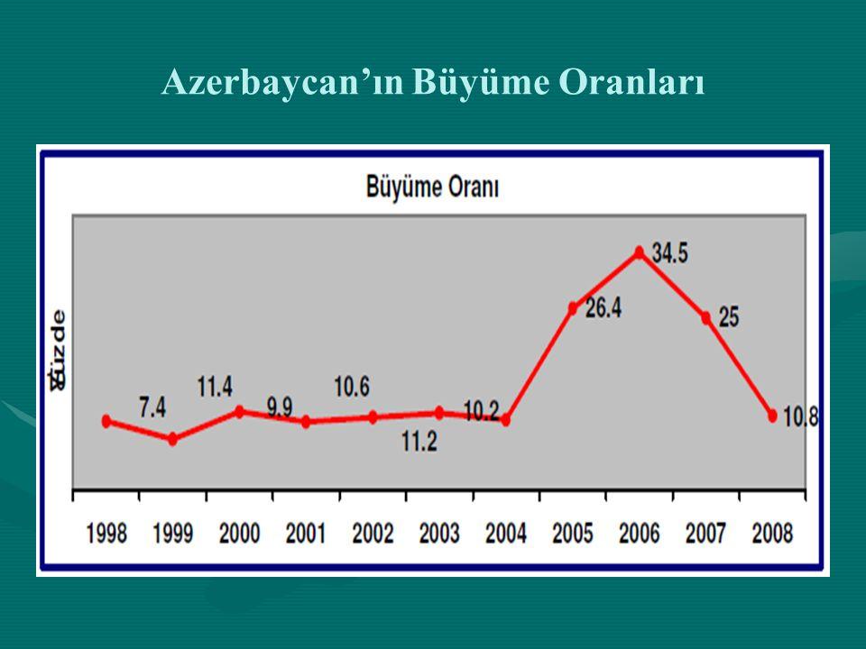 Azerbaycan'ın Büyüme Oranları
