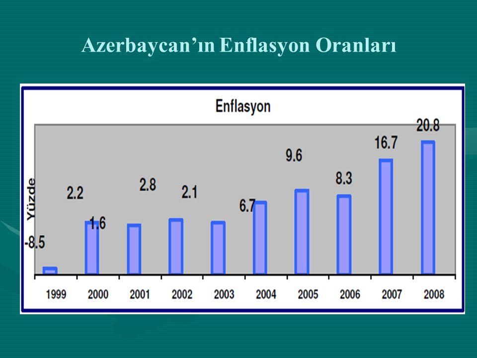 Azerbaycan'ın Enflasyon Oranları
