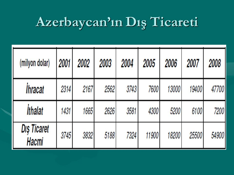 Azerbaycan'ın Dış Ticaretinde Başlıca Kalemler