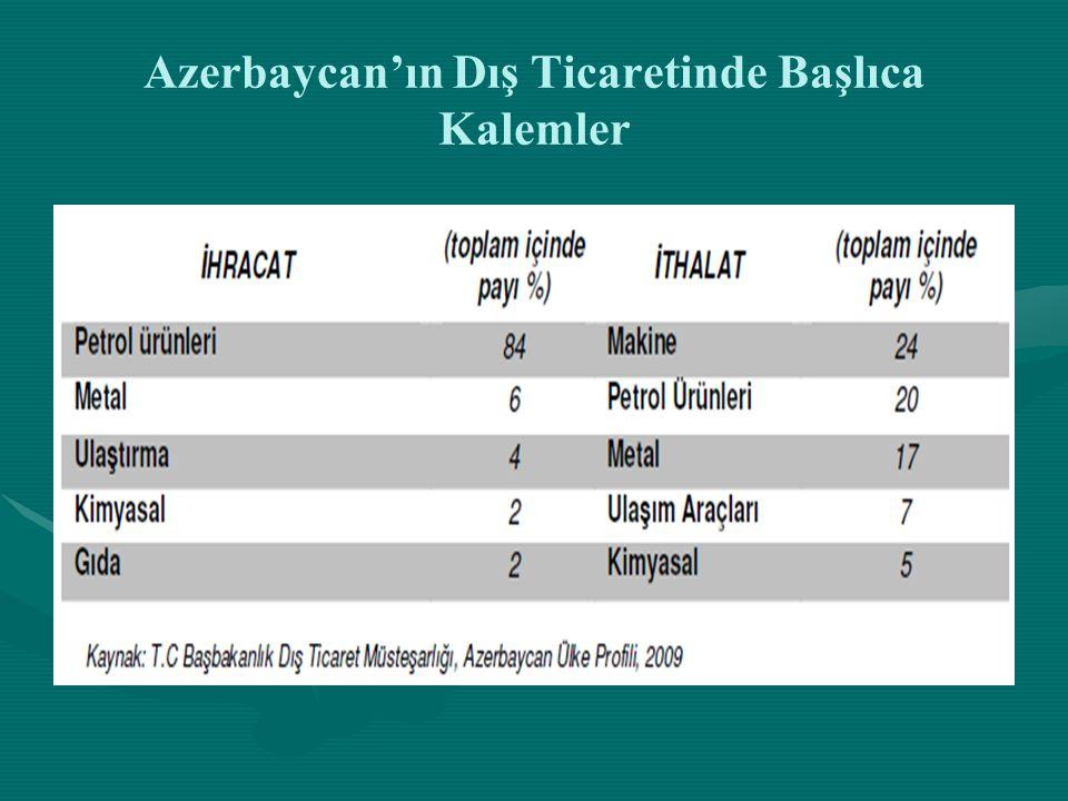 Türkiye-Azerbaycan Ticari ve Ekonomik İlişkilerinde Karşılaşılan Sorunlar ve Geleceğe Yönelik Çözüm Önerileri • •Azerbaycan'a yatırım yapan ve faaliyet gösteren işadamlarımıza dahi en fazla bir yıllık vize verilmektedir.