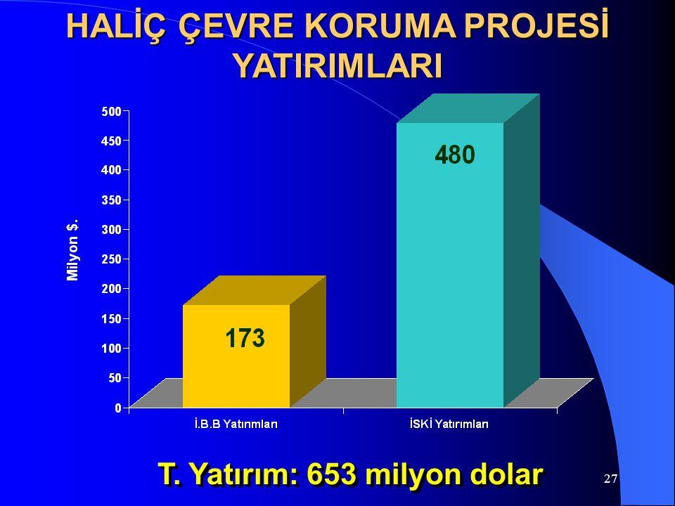27 HALİÇ ÇEVRE KORUMA PROJESİ YATIRIMLARI T. Yatırım: 653 milyon dolar