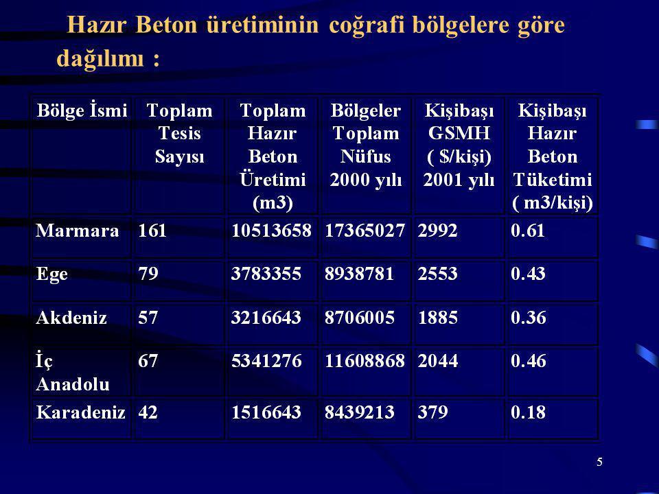 5 Hazır Beton üretiminin coğrafi bölgelere göre dağılımı :