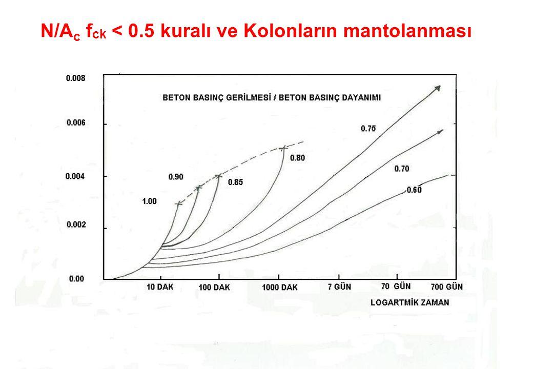 N/A c f ck < 0.5 kuralı ve Kolonların mantolanması