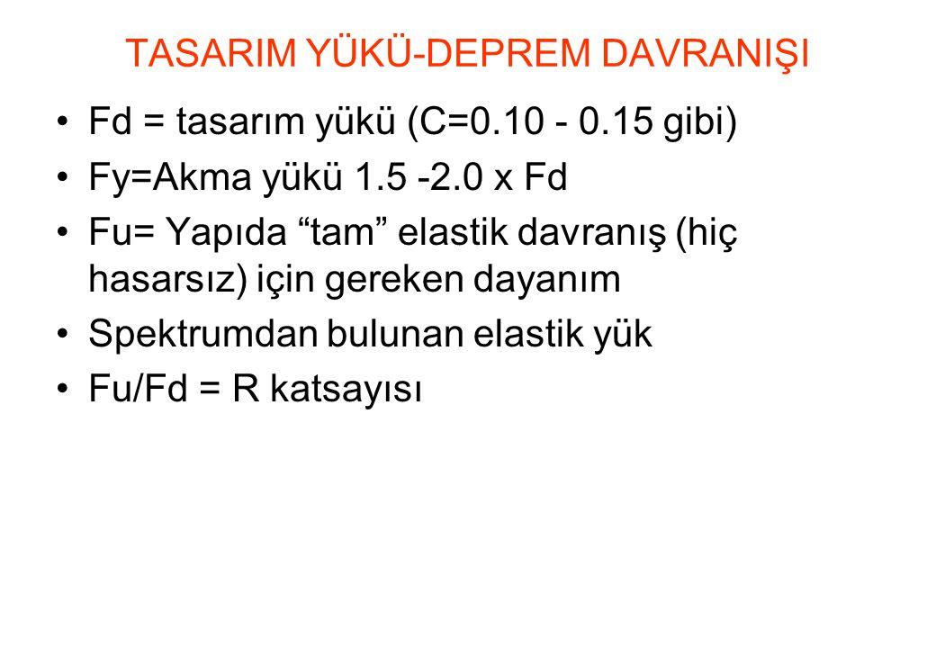 •Fd = tasarım yükü (C=0.10 - 0.15 gibi) •Fy=Akma yükü 1.5 -2.0 x Fd •Fu= Yapıda tam elastik davranış (hiç hasarsız) için gereken dayanım •Spektrumdan bulunan elastik yük •Fu/Fd = R katsayısı