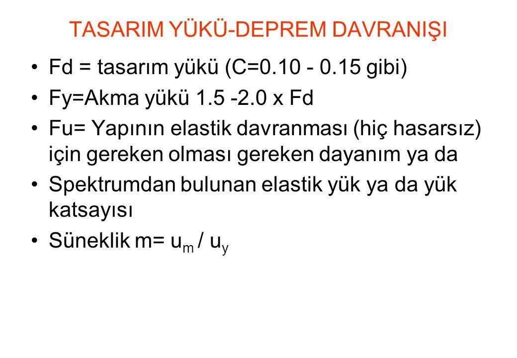 TASARIM YÜKÜ-DEPREM DAVRANIŞI •Fd = tasarım yükü (C=0.10 - 0.15 gibi) •Fy=Akma yükü 1.5 -2.0 x Fd •Fu= Yapının elastik davranması (hiç hasarsız) için gereken olması gereken dayanım ya da •Spektrumdan bulunan elastik yük ya da yük katsayısı •Süneklik m= u m / u y