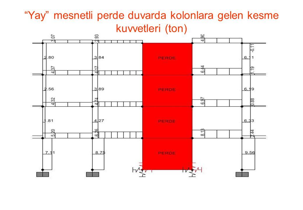 """""""Yay"""" mesnetli perde duvarda kolonlara gelen kesme kuvvetleri (ton)"""