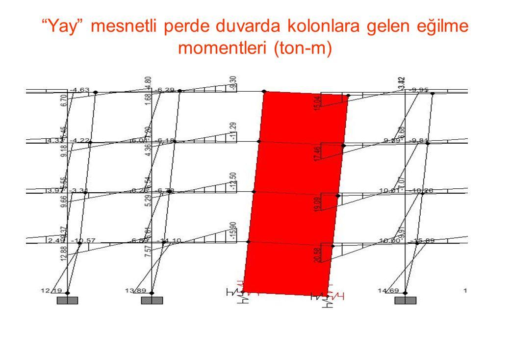"""""""Yay"""" mesnetli perde duvarda kolonlara gelen eğilme momentleri (ton-m)"""