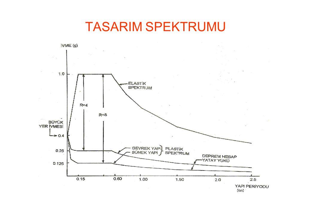 TASARIM SPEKTRUMU