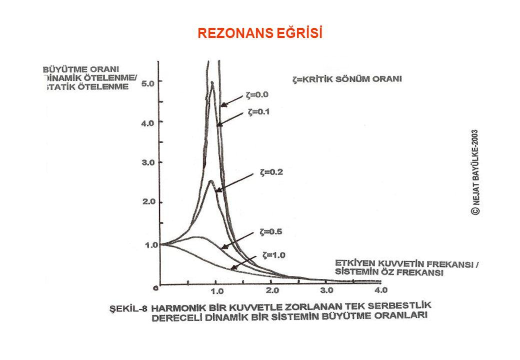 REZONANS EĞRİSİ