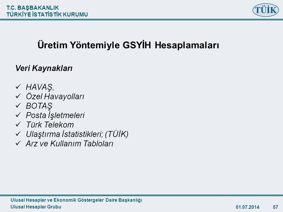 T.C. BAŞBAKANLIK TÜRKİYE İSTATİSTİK KURUMU 01.07.201457 TÜİK Veri Kaynakları  HAVAŞ,  Özel Havayolları  BOTAŞ  Posta İşletmeleri  Türk Telekom 