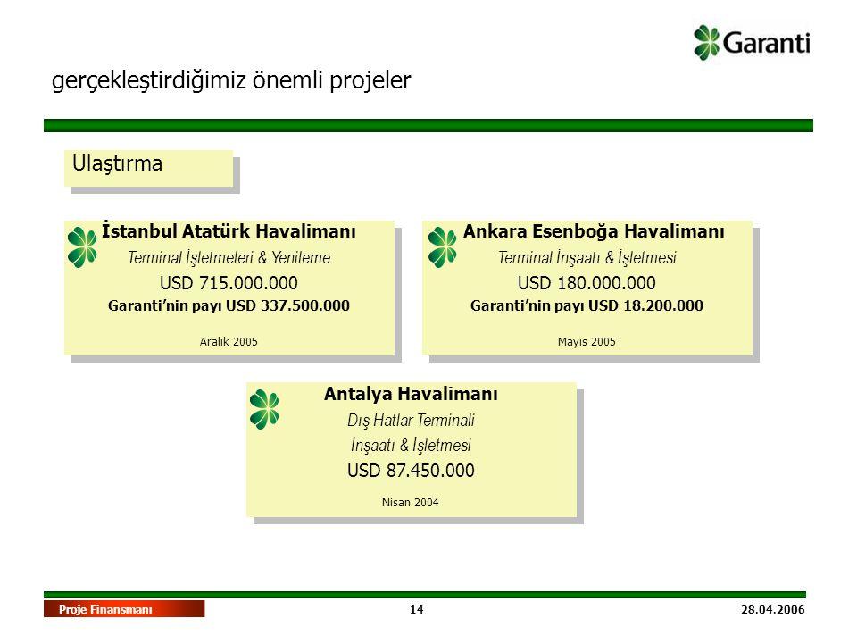 14 28.04.2006Proje Finansmanı Ulaştırma gerçekleştirdiğimiz önemli projeler İstanbul Atatürk Havalimanı Terminal İşletmeleri & Yenileme USD 715.000.00