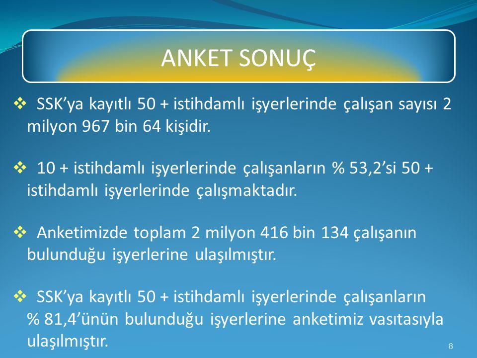  SSK'ya kayıtlı 50 + istihdamlı işyerlerinde çalışan sayısı 2 milyon 967 bin 64 kişidir.  10 + istihdamlı işyerlerinde çalışanların % 53,2'si 50 + i