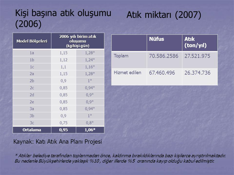 Kişi başına atık oluşumu (2006) Model Bölgeleri 2006 yılı birim atık oluşumu (kg/kişi-gün) 1a 1,151,28* 1b1,121,24* 1c1,11,16* 2a1,151,28* 2b0,91* 2c0