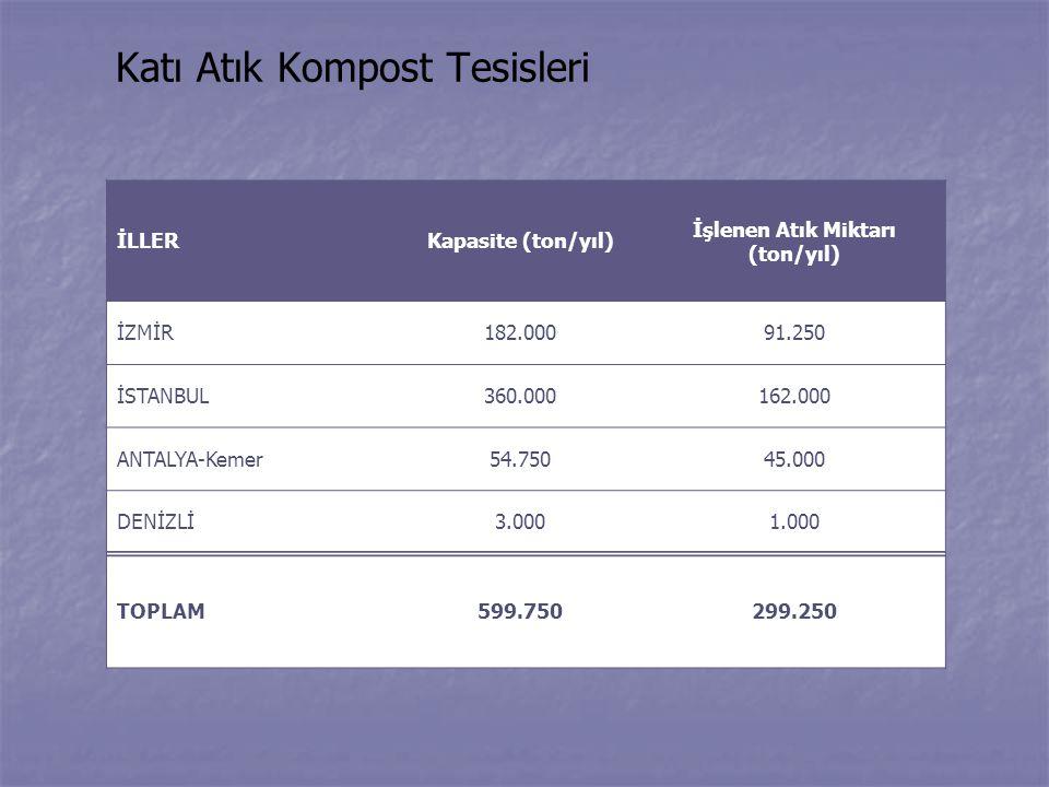 Katı Atık Kompost Tesisleri İLLERKapasite (ton/yıl) İşlenen Atık Miktarı (ton/yıl) İZMİR182.00091.250 İSTANBUL360.000162.000 ANTALYA-Kemer54.75045.000