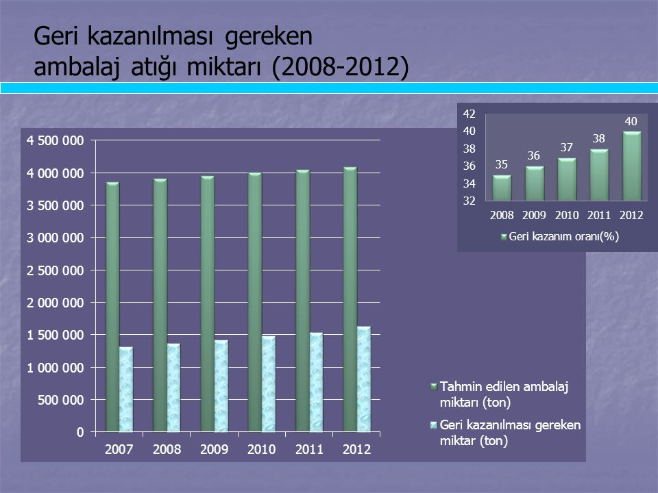 Geri kazanılması gereken ambalaj atığı miktarı (2008-2012)