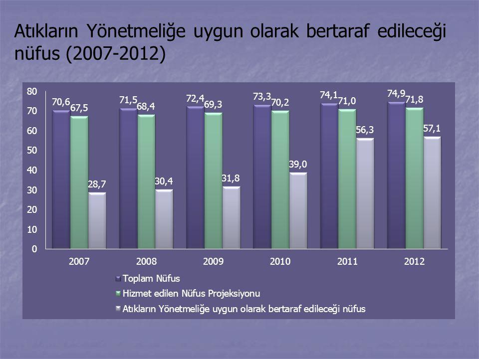 Atıkların Yönetmeliğe uygun olarak bertaraf edileceği nüfus (2007-2012)