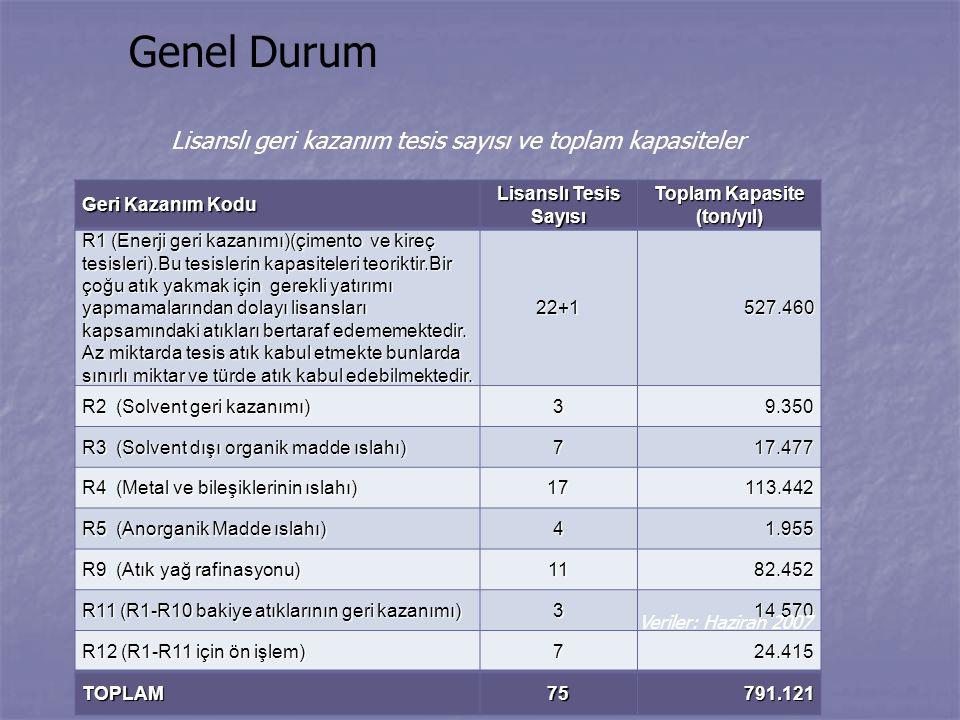 19 Haziran 2008 REW-İstanbul Genel Durum Geri Kazanım Kodu Lisanslı Tesis Sayısı Toplam Kapasite (ton/yıl) R1 (Enerji geri kazanımı)(çimento ve kireç
