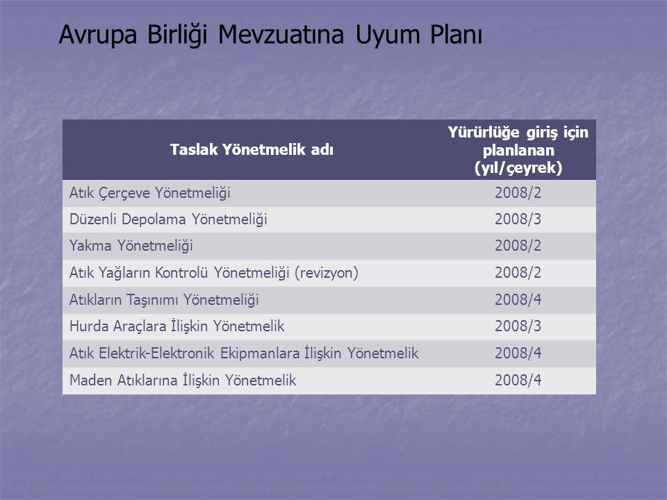 Avrupa Birliği Mevzuatına Uyum Planı Taslak Yönetmelik adı Yürürlüğe giriş için planlanan (yıl/çeyrek) Atık Çerçeve Yönetmeliği2008/2 Düzenli Depolama