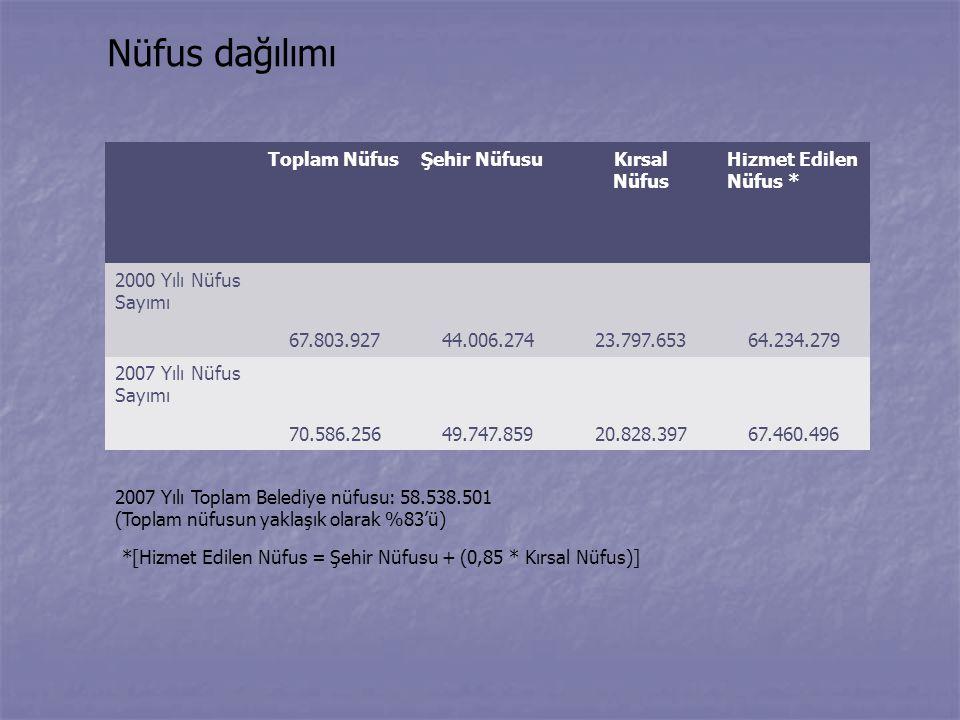 Nüfus dağılımı *[Hizmet Edilen Nüfus = Şehir Nüfusu + (0,85 * Kırsal Nüfus)] 2007 Yılı Toplam Belediye nüfusu: 58.538.501 (Toplam nüfusun yaklaşık ola
