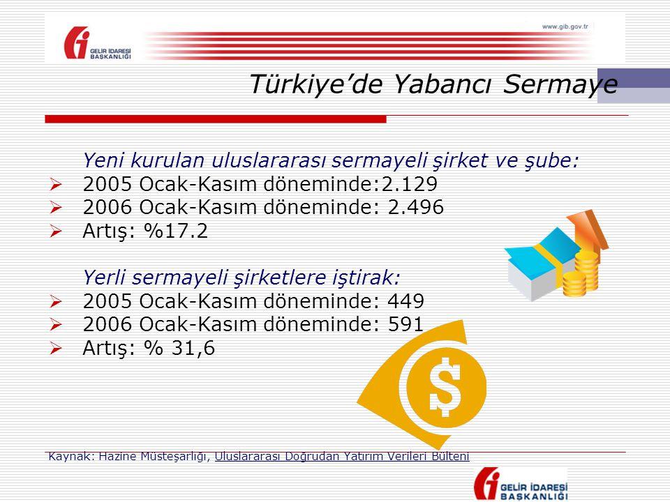 Yeni kurulan uluslararası sermayeli şirket ve şube:  2005 Ocak-Kasım döneminde:2.129  2006 Ocak-Kasım döneminde: 2.496  Artış: %17.2 Yerli sermayel