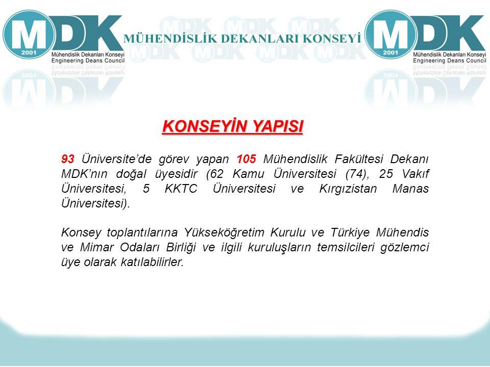 KONSEYİN YAPISI 93 Üniversite'de görev yapan 105 Mühendislik Fakültesi Dekanı MDK'nın doğal üyesidir (62 Kamu Üniversitesi (74), 25 Vakıf Üniversitesi