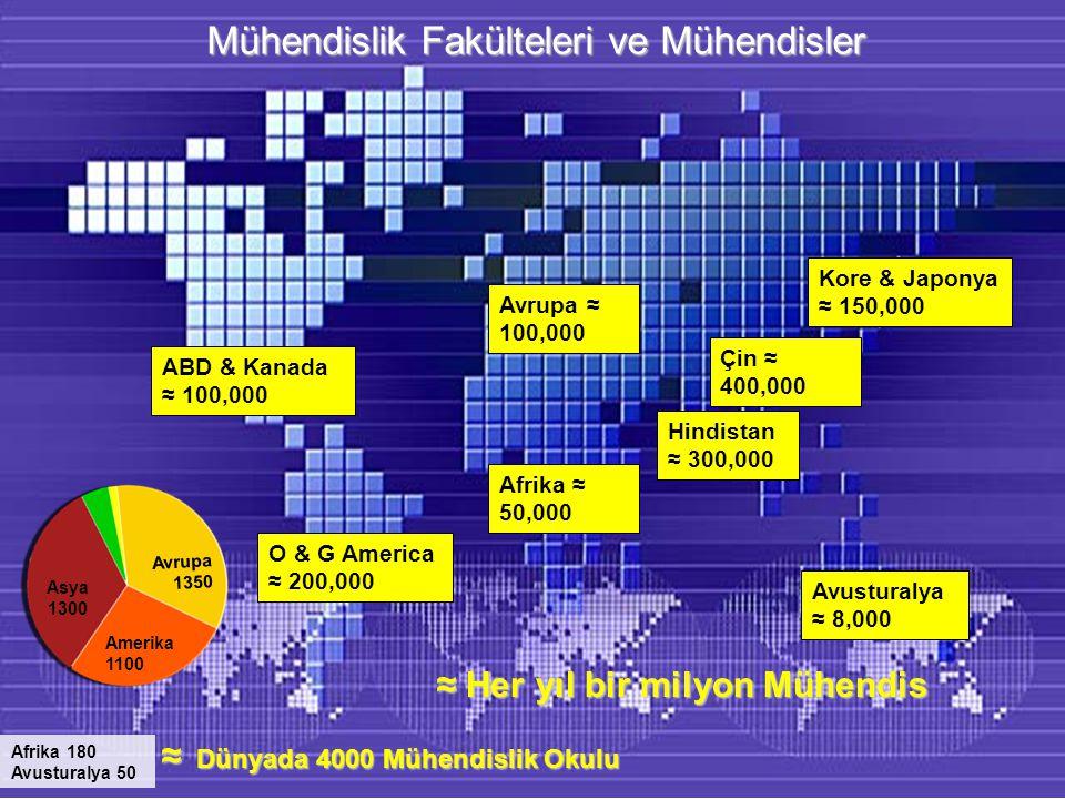 ABD & Kanada ≈ 100,000 Çin ≈ 400,000 Hindistan ≈ 300,000 Avrupa ≈ 100,000 Avusturalya ≈ 8,000 ≈ Her yıl bir milyon Mühendis Kore & Japonya ≈ 150,000 ≈