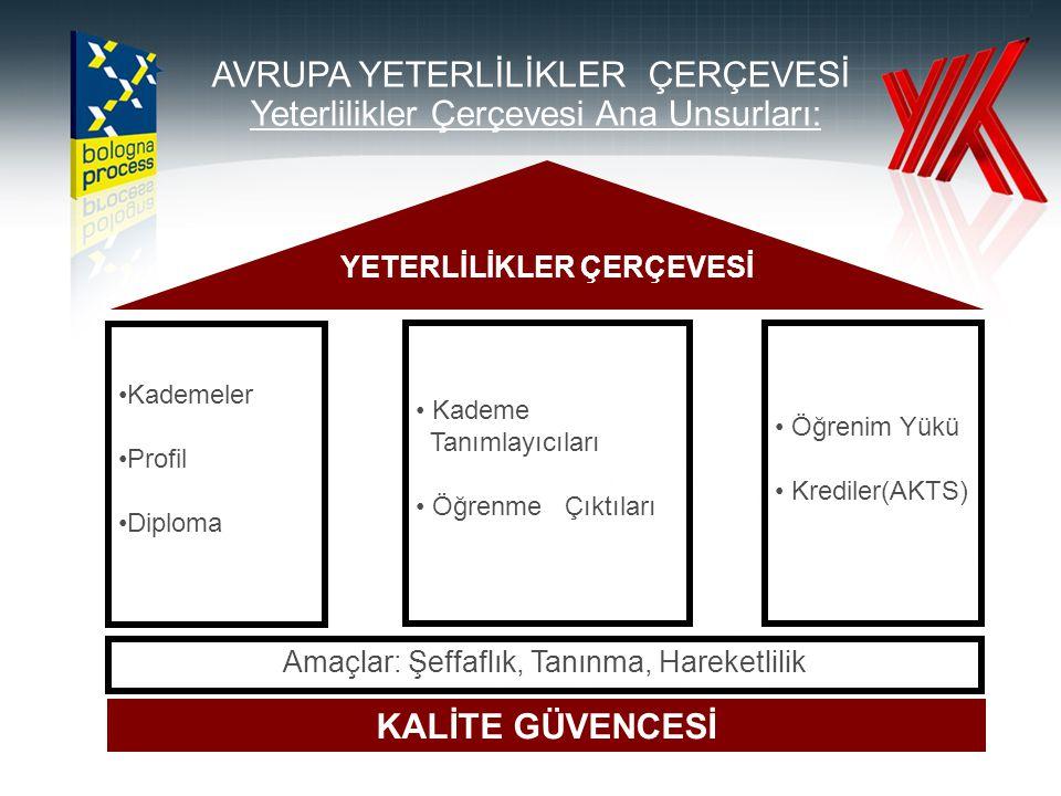 KONSEYİN İŞBİRLİKLERİ • ÜAK, Fen ve Teknik Bilimler Eğitim Konseyi • MÜDEK • DPT • Sanayi ve Ticaret Bakanlığı, Sanayi Ar-Ge Genel Müdürlüğü • Savunma Sanayi Müsteşarlığı • TÜBİTAK • TÜBA • TTGV • Türk Patent Enstitüsü • TASSA • Ulusal İnovasyon Girişimi