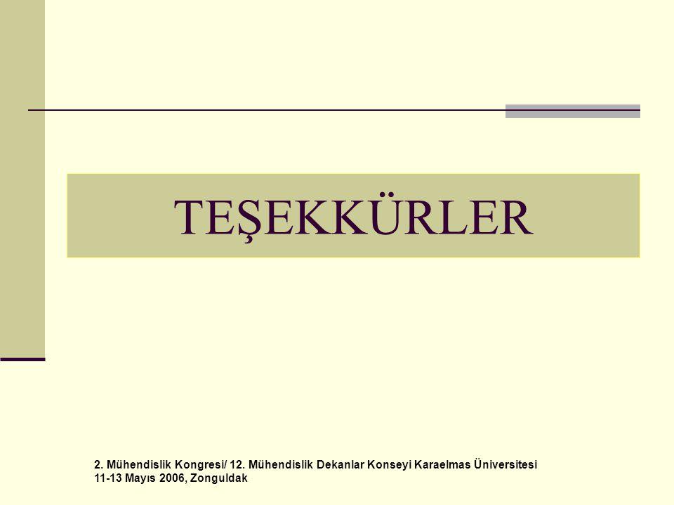 2. Mühendislik Kongresi/ 12. Mühendislik Dekanlar Konseyi Karaelmas Üniversitesi 11-13 Mayıs 2006, Zonguldak TEŞEKKÜRLER