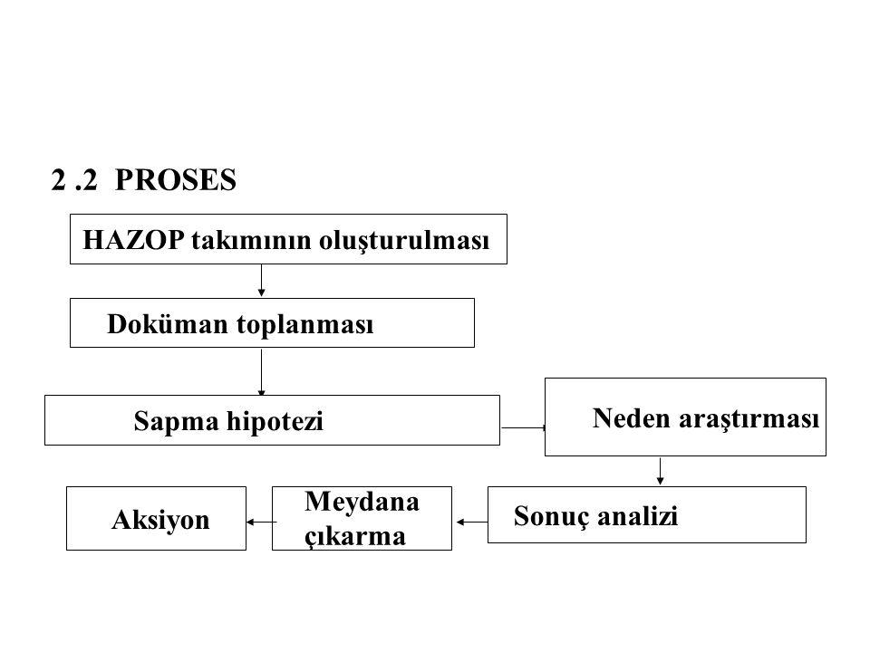 2.2 PROSES HAZOP takımının oluşturulmasıDoküman toplanmasıSapma hipotezi Neden araştırması Sonuç analizi Meydana çıkarma Aksiyon