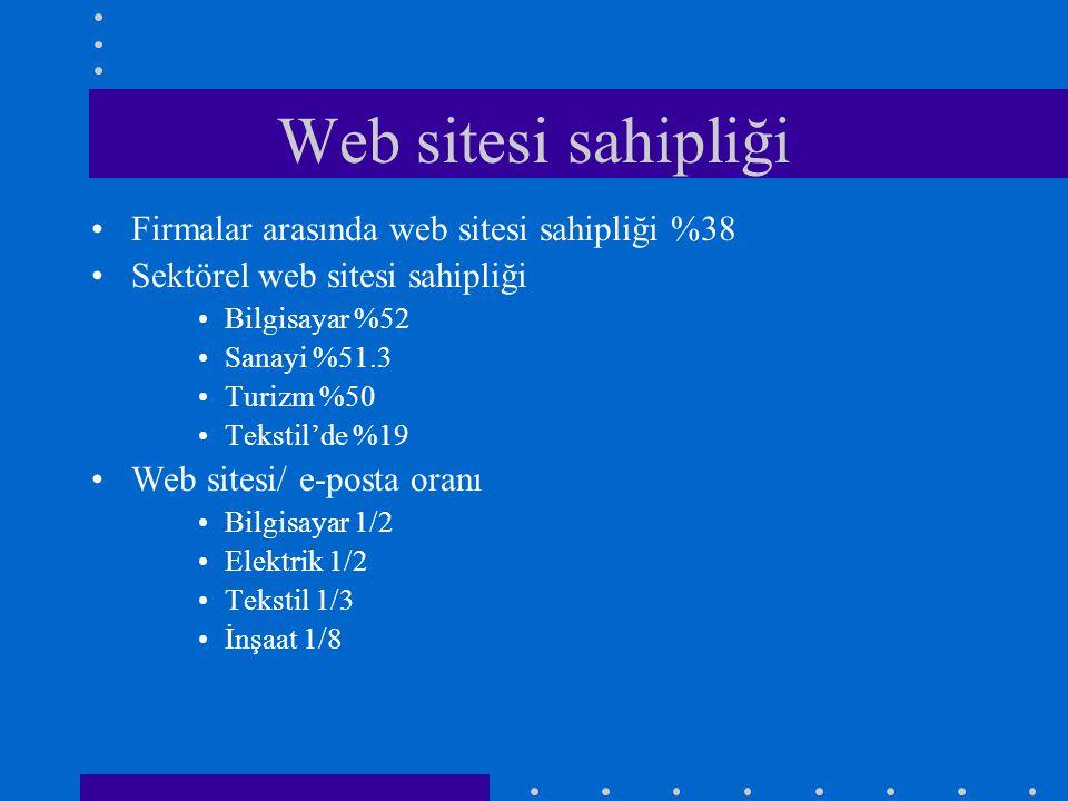 Web sitesi sahipliği •Firmalar arasında web sitesi sahipliği %38 •Sektörel web sitesi sahipliği •Bilgisayar %52 •Sanayi %51.3 •Turizm %50 •Tekstil'de %19 •Web sitesi/ e-posta oranı •Bilgisayar 1/2 •Elektrik 1/2 •Tekstil 1/3 •İnşaat 1/8