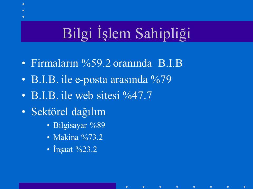 Bilgi İşlem Sahipliği •Firmaların %59.2 oranında B.I.B •B.I.B.