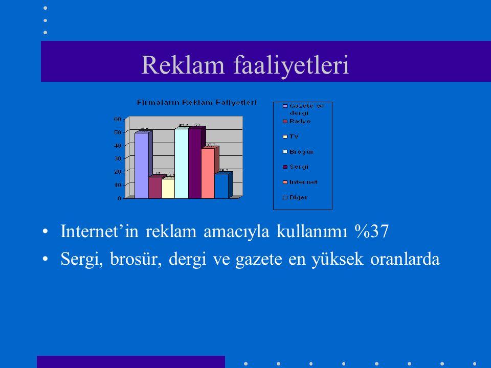 •Internet'in reklam amacıyla kullanımı %37 •Sergi, brosür, dergi ve gazete en yüksek oranlarda Reklam faaliyetleri
