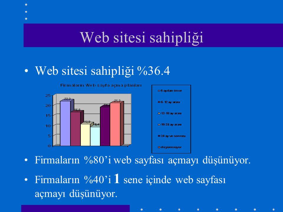 •Web sitesi sahipliği %36.4 •Firmaların %80'i web sayfası açmayı düşünüyor. •Firmaların %40'i 1 sene içinde web sayfası açmayı düşünüyor. Web sitesi s