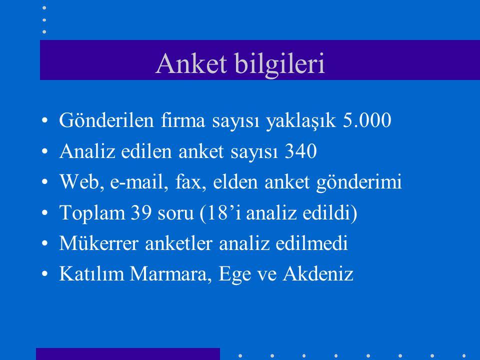 Anket bilgileri •Gönderilen firma sayısı yaklaşık 5.000 •Analiz edilen anket sayısı 340 •Web, e-mail, fax, elden anket gönderimi •Toplam 39 soru (18'i analiz edildi) •Mükerrer anketler analiz edilmedi •Katılım Marmara, Ege ve Akdeniz
