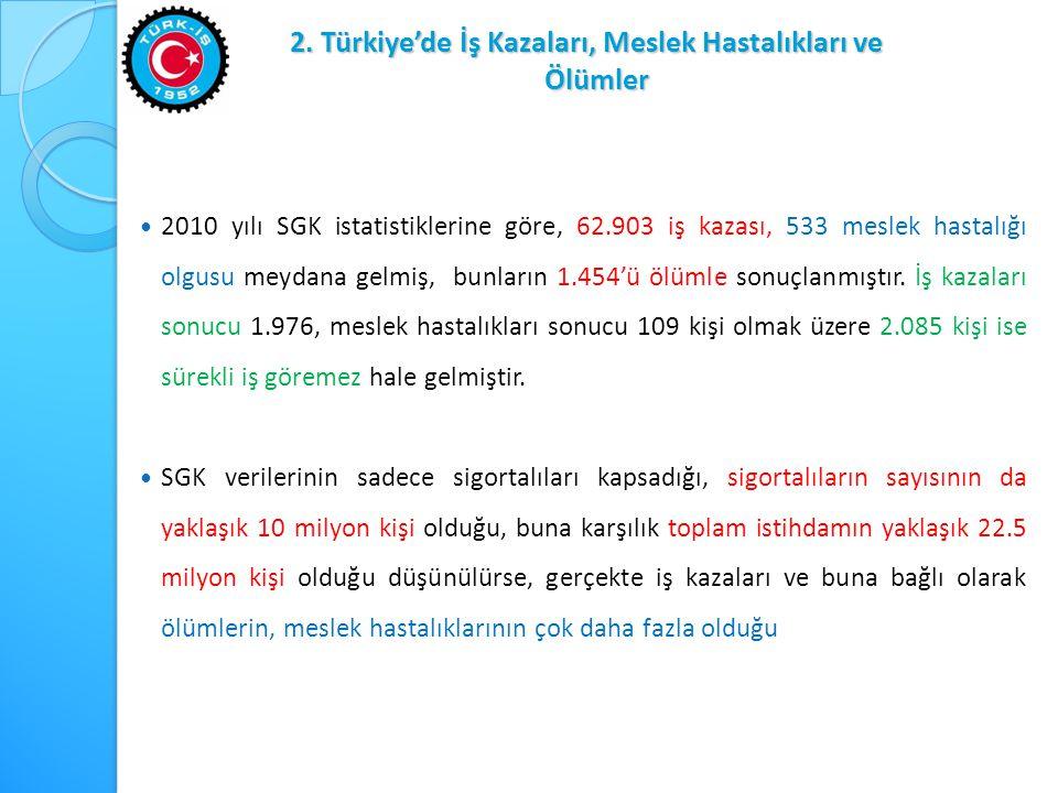 2. Türkiye'de İş Kazaları, Meslek Hastalıkları ve Ölümler  2010 yılı SGK istatistiklerine göre, 62.903 iş kazası, 533 meslek hastalığı olgusu meydana