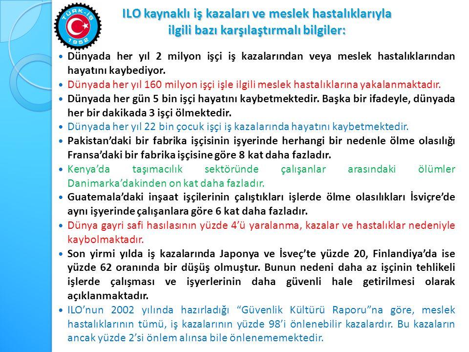 ILO kaynaklı iş kazaları ve meslek hastalıklarıyla ilgili bazı karşılaştırmalı bilgiler:  Dünyada her yıl 2 milyon işçi iş kazalarından veya meslek h