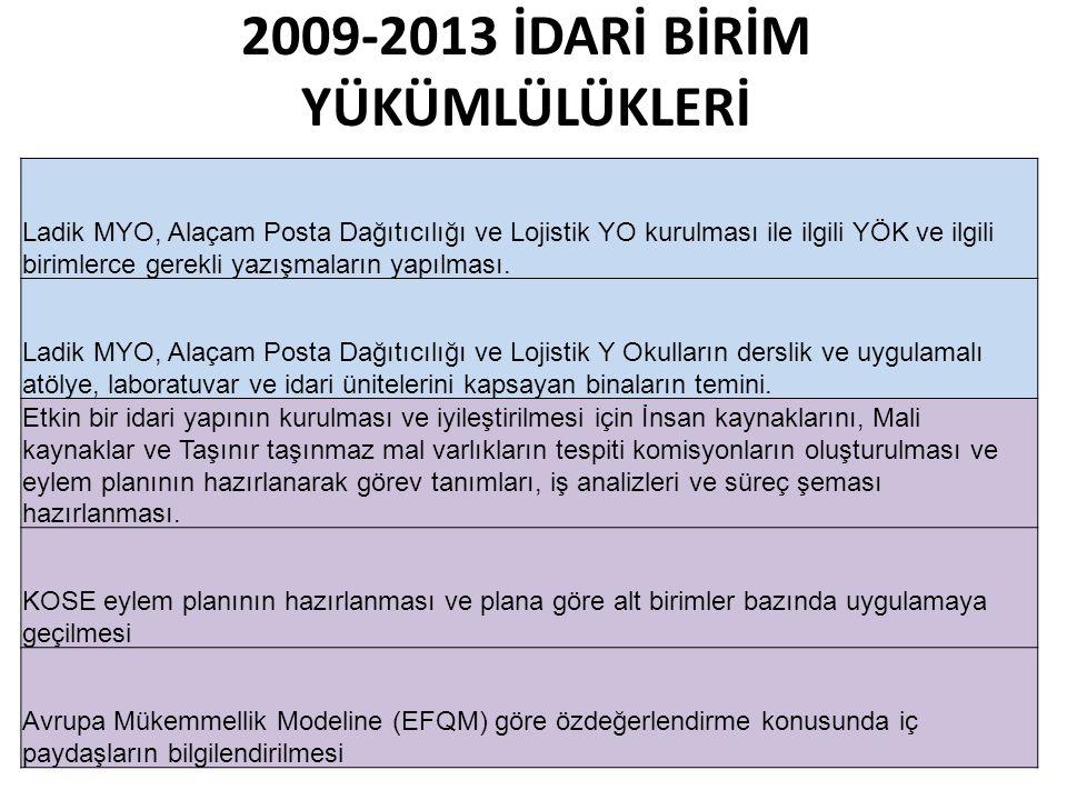 2009-2013 İDARİ BİRİM YÜKÜMLÜLÜKLERİ Ladik MYO, Alaçam Posta Dağıtıcılığı ve Lojistik YO kurulması ile ilgili YÖK ve ilgili birimlerce gerekli yazışma
