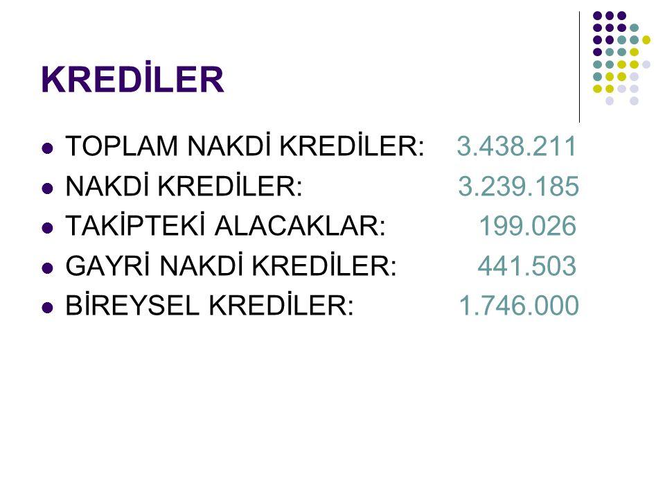 KREDİLER  TOPLAM NAKDİ KREDİLER: 3.438.211  NAKDİ KREDİLER: 3.239.185  TAKİPTEKİ ALACAKLAR: 199.026  GAYRİ NAKDİ KREDİLER: 441.503  BİREYSEL KREDİLER: 1.746.000