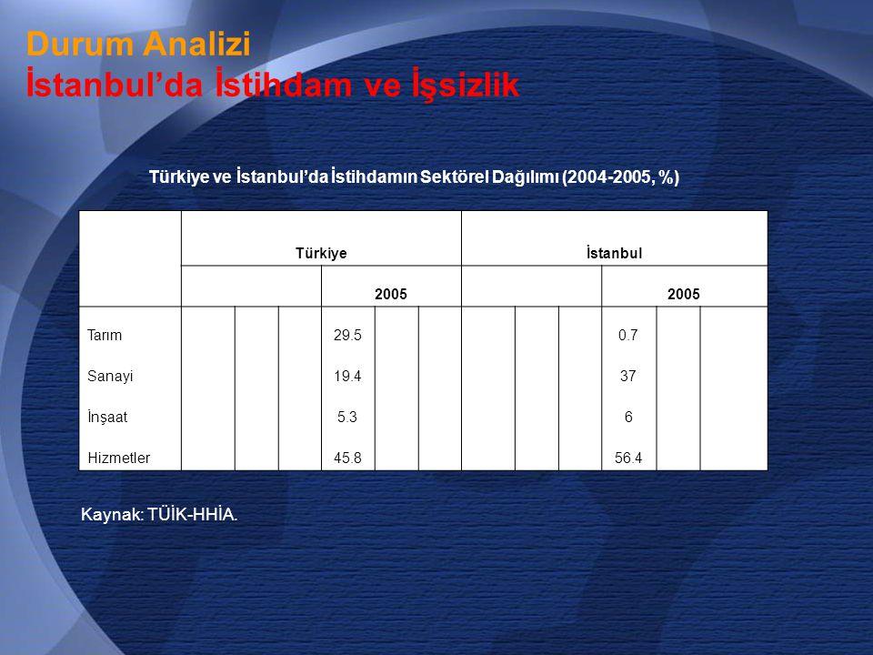 14 Durum Analizi İstanbul'da İstihdam ve İşsizlik Türkiye ve İstanbul'da İstihdamın Sektörel Dağılımı (2004-2005, %) Türkiyeİstanbul 2005 Tarım29.50.7 Sanayi19.437 İnşaat5.36 Hizmetler45.856.4 Kaynak: TÜİK-HHİA.