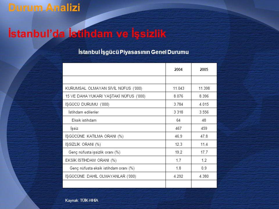 17 Durum Analizi İstanbul'da İstihdam ve İşsizlik İstanbul İşgücü Piyasasının Genel Durumu 20042005 KURUMSAL OLMAYAN SİVİL NÜFUS ( 000)11.04311.398 15 VE DAHA YUKARI YAŞTAKİ NÜFUS ( 000)8.0768.396 İŞGÜCÜ DURUMU ( 000)3.7844.015 İstihdam edilenler3 3183.556 Eksik istihdam6448 İşsiz467459 İŞGÜCÜNE KATILMA ORANI (%)46,947,8 İŞSİZLİK ORANI (%)12,311,4 Genç nüfusta işsizlik oranı (%)19,217,7 EKSİK İSTİHDAM ORANI (%)1,71,2 Genç nüfusta eksik istihdam oranı (%)1,80,9 İŞGÜCÜNE DAHİL OLMAYANLAR ( 000)4.2924.380 Kaynak: TÜİK-HHİA