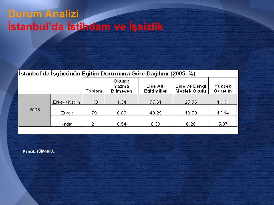 21 Durum Analizi İstanbul'da İstihdam ve İşsizlik Kaynak: TÜİK-HHİA.